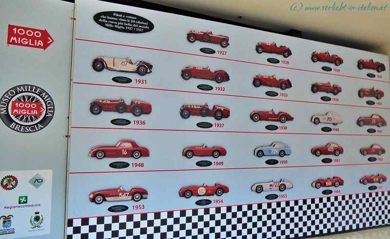Museo Mille Miglia – Brescia